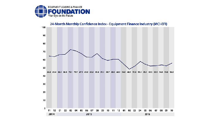 Equipment Leasing and Finance confidence increases to 6-month high