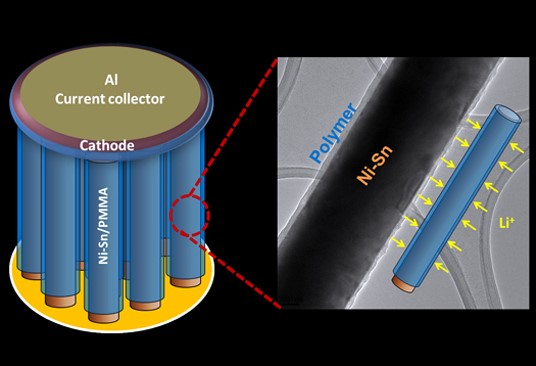 Nanowire Heart Pumps Next-Gen Battery