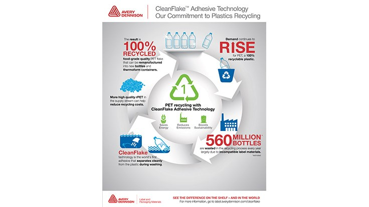 Avery Dennison introduces CleanFlake [infographic]