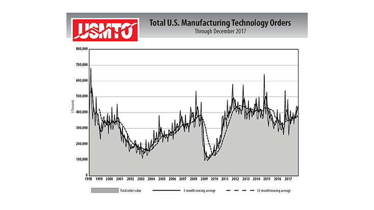 2017 manufacturing technology orders up 8%
