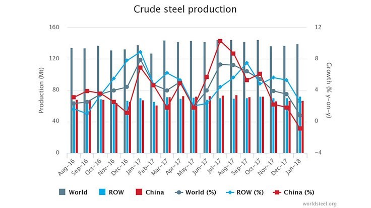 World crude steel production posts incremental gain in January