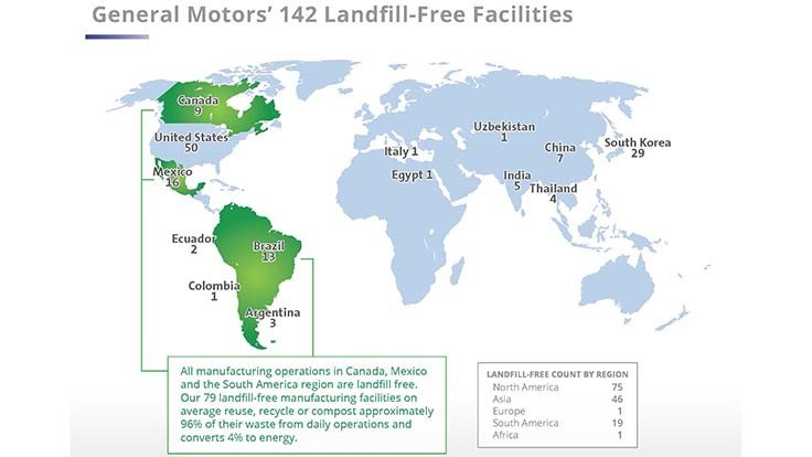 27 more GM facilities certified landfill-free