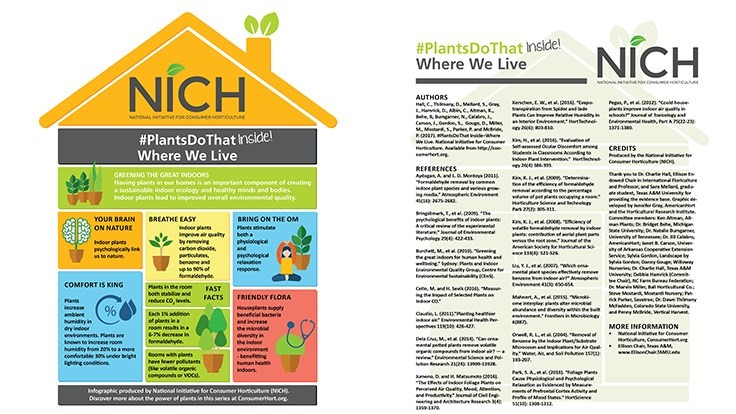 NICH releases new series of free infographics: PlantsDoThat Inside