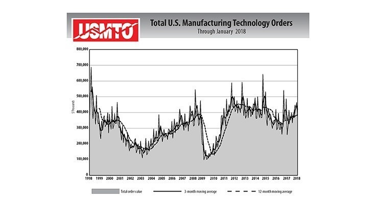 Manufacturing technology orders jump 44% in January