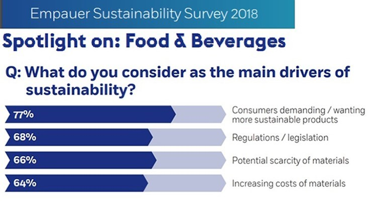 Sustainability Survey Shows Progress and Challenges Among Industries