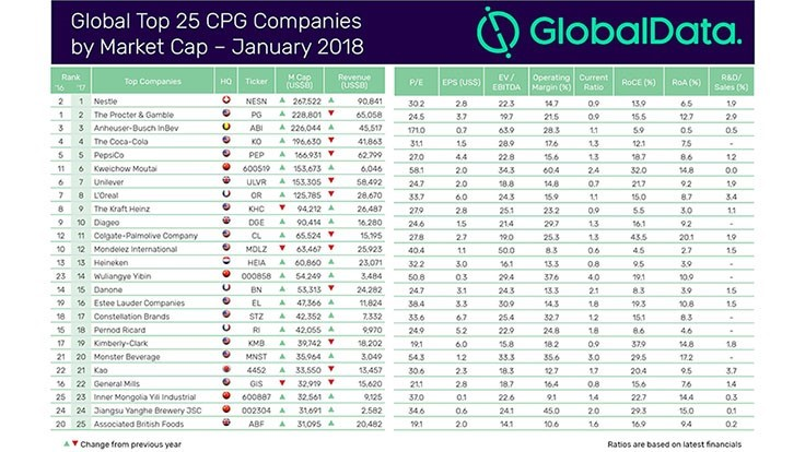 GlobalData Presents Top 25 Consumer Packaged Goods Companies by Market Cap