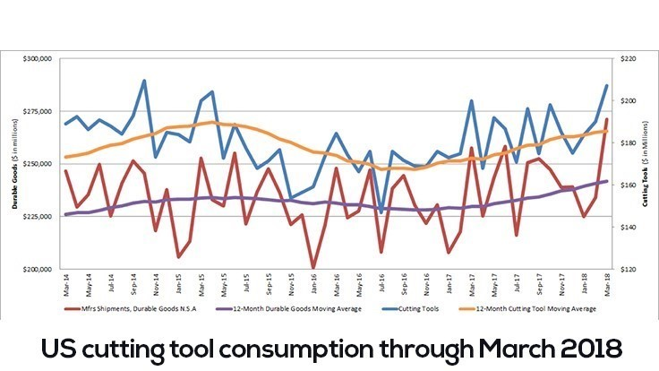 US cutting tool consumption up 8.8% in March