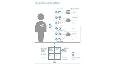 Life Signal processor product family