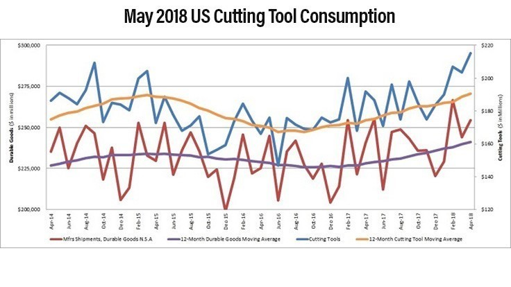 Cutting tool consumption up 10% through May