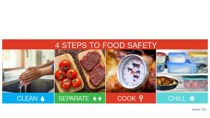 Resources Available for Food Safety Education Month