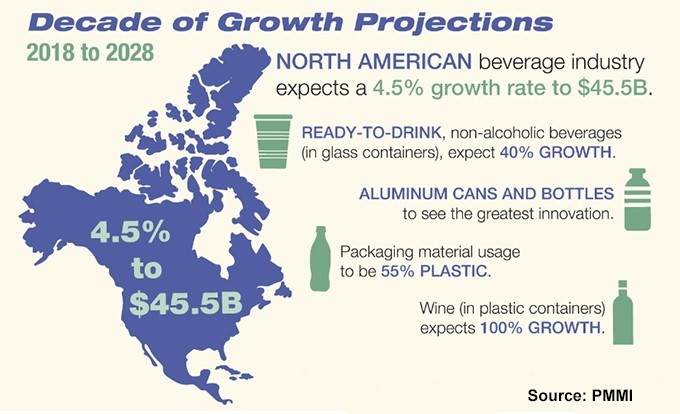 New PMMI Report Shows Beverage Industry Experiencing Major Growth