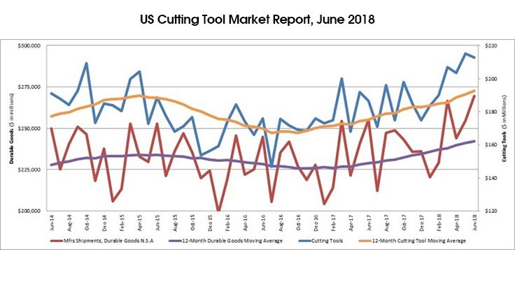 Cutting tool market posts strong first half in 2018