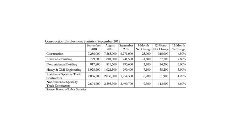 Construction employment grows by 23,000 in September