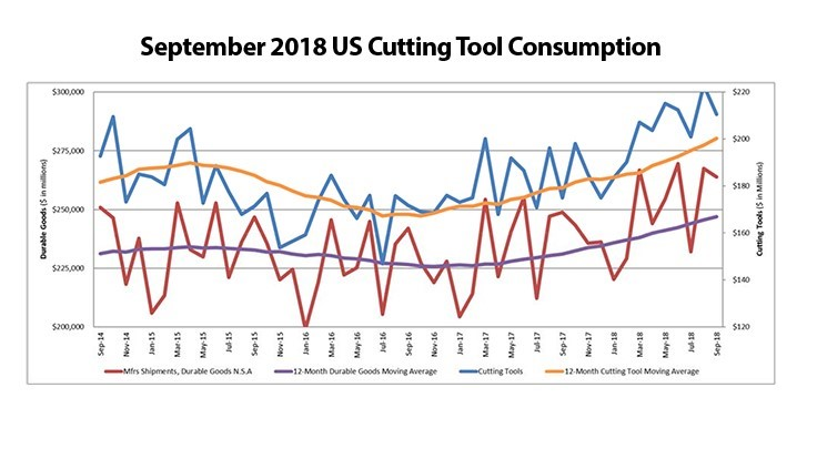 US cutting tool consumption up 20.4% in September