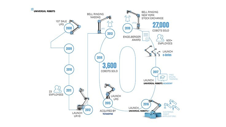 Universal Robots marks a decade of selling collaborative robot
