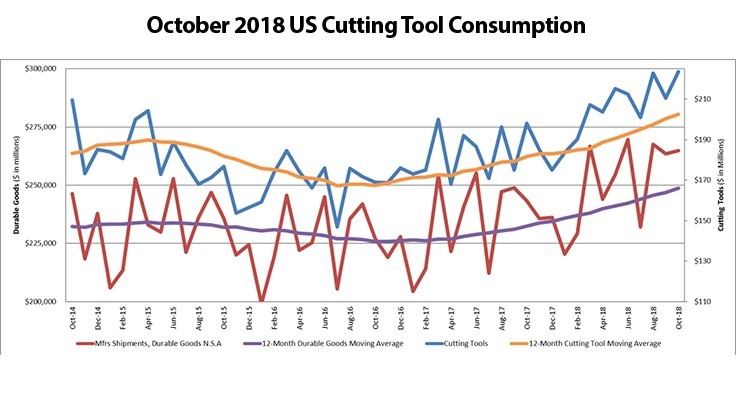 US cutting tool consumption up 12.9% in October