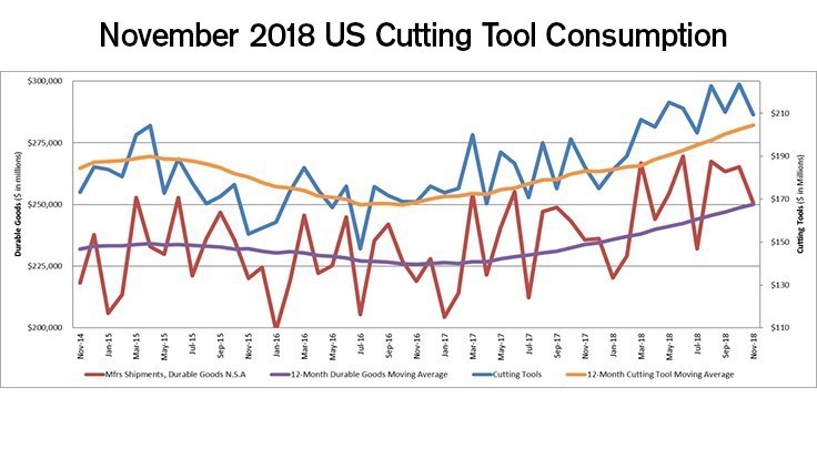 Nov. US cutting tool consumption up 13.2% compared to Nov. 2017