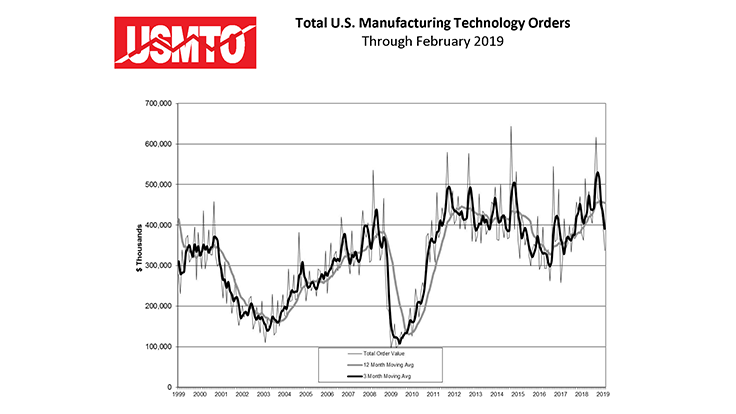 February 2019 manufacturing technology orders slow