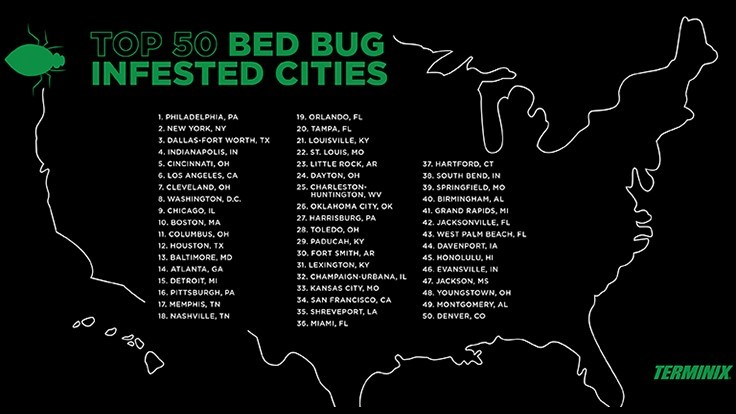 Terminix Releases Top 50 Most Bed Bug Infested Cities List Pct Pest Control Technology