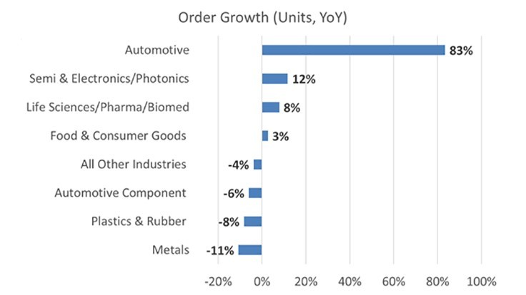 Robotic sales, growth continues in 2019