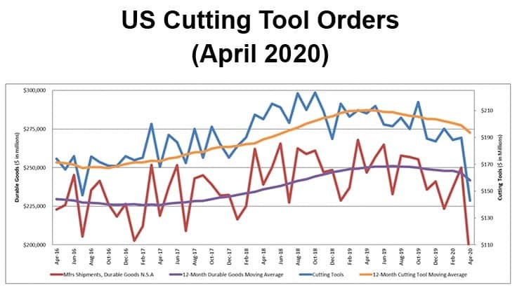 US cutting tool orders down 14.4% from April 2019