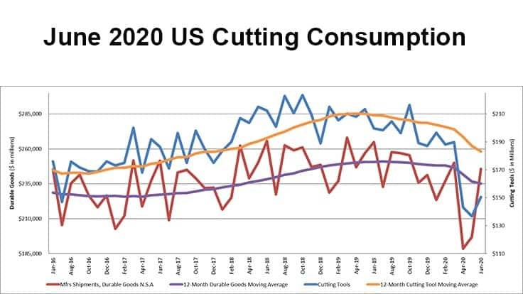 US cutting tool orders up 10.1% from May 2020
