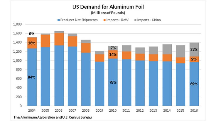US aluminum industry files anti-dumping action against China