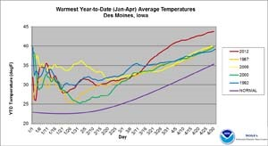 NOAA: April third warmest on record