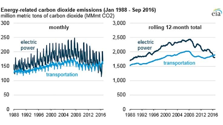 Transportation pollutes more than energy generation
