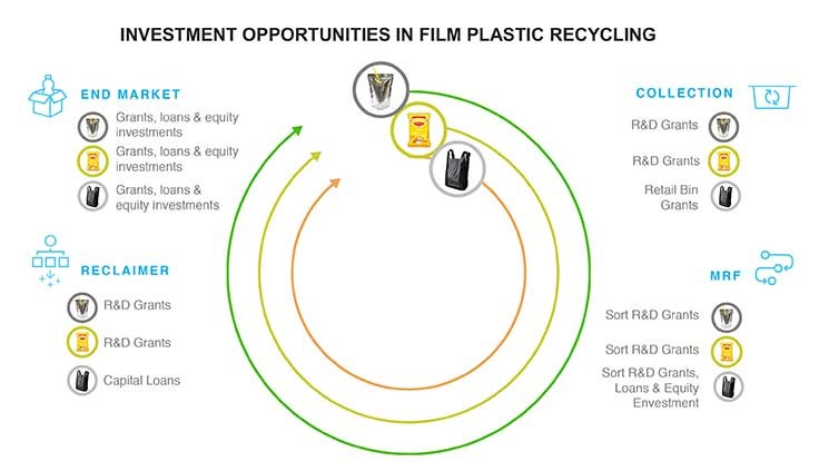 Closed Loop Foundation releases 'Recycling of Plastic Film Packaging' study