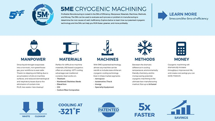 5ME online machining information promotes cryogenic process