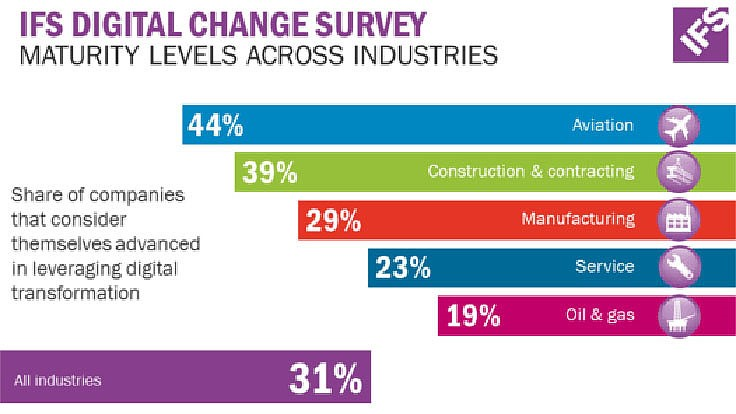 Major differences in digital maturity across industries