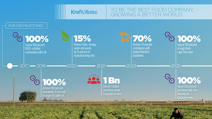 Kraft Heinz releases inaugural corporate social responsibility report