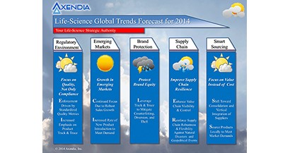 2014 life-science trends, forecast