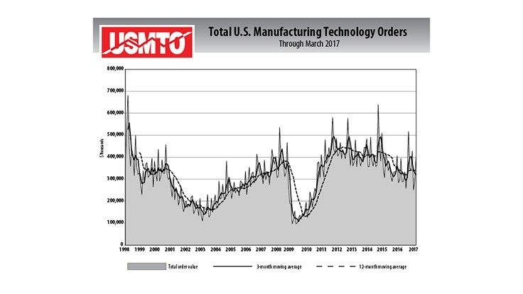 Manufacturing technology orders jump in March 2017