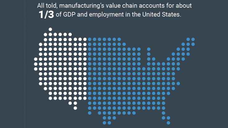Debunking myths about manufacturing