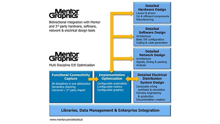 Mentor Graphics launches electronics integration tools