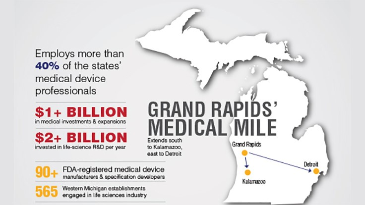 Medical manufacturing in Michigan [Infographic]