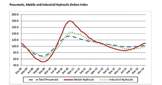 Fluid power industry growth trend