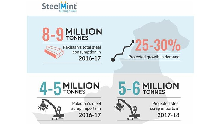Pakistan's ferrous scrap demand likely to rise - Recycling Today