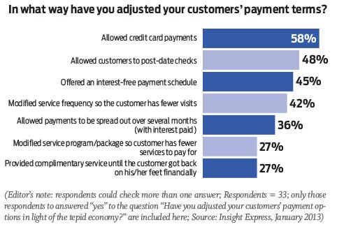 More Data on Customers' Payments