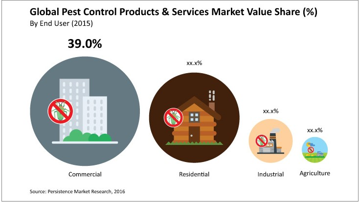 New Report: Pest Control Products and Services Market to Exceed $16 Billion by 2016