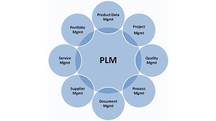 PLM market expected to reach $75.87 billion by 2022