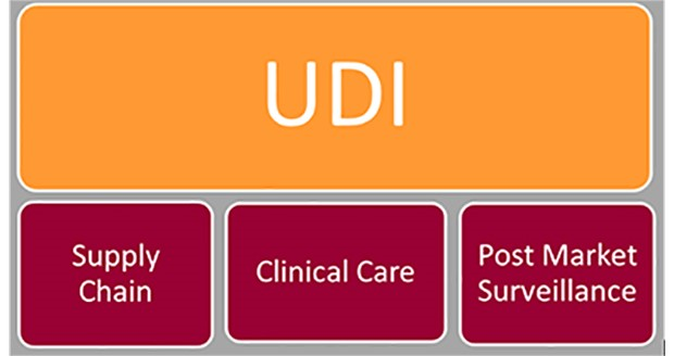 Industry still waiting to hear how FDA will enforce UDI