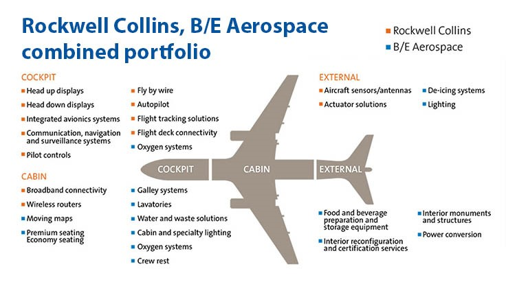 Rockwell Collins completes $8.6B acquisition of B/E Aerospace