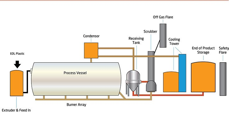 RES Polyflow picks designer for Indiana plant - Waste Today