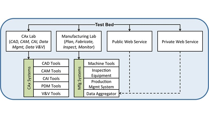NIST's Smart Manufacturing Systems (SMS) Test Bed