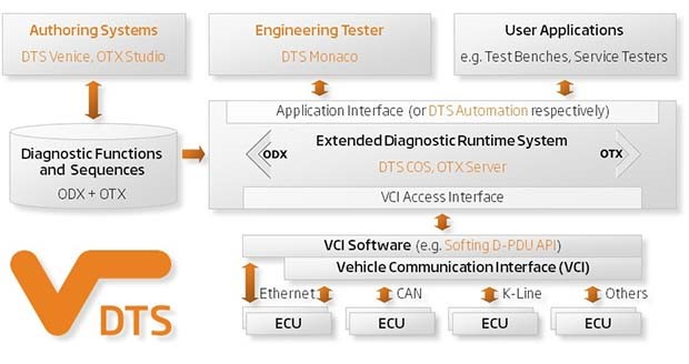 Softing diagnostic tool set - Today's Motor Vehicles