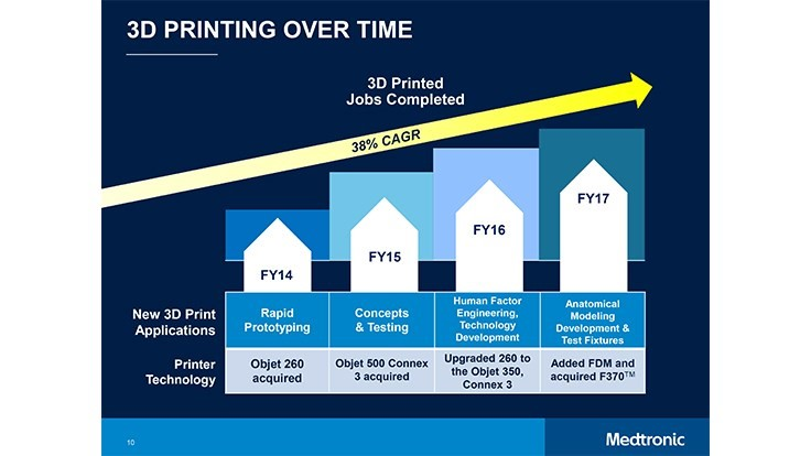 Medtronic advancements with 3D printing