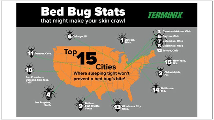 Terminix Releases List of Top 15 Bed Bug Cities